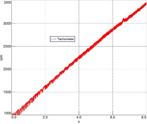 Şekil 1: 4 silindirli bir motorun RPM - zaman eğrisi