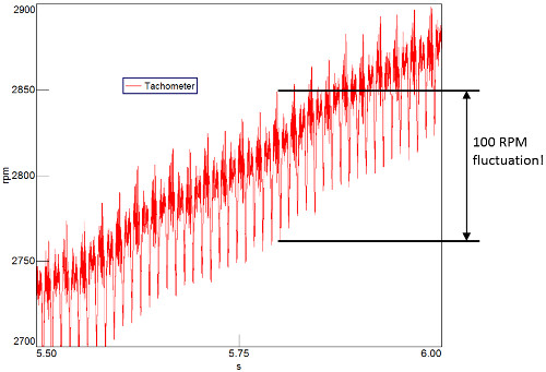 Şekil 2: Dönüş hızında 100 RPM'lik bir dalgalanma meydana gelmektedir!