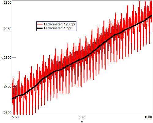Şekil 3: Daha düşük PPR oranı (siyah eğri) torsiyonel titreşimi yakalayamamıştır. Yüksek PPR oranı (kırmızı eğri) dönüş çevrimi içerisindeki dönüş hızının dalgalanmalarını yakalamıştır.