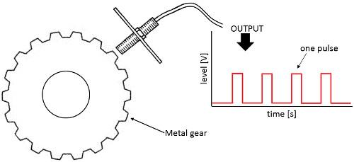 Şekil 4: Bir dişli üzerindeki dişin geçişini algılayan manyetik alan sensörü.