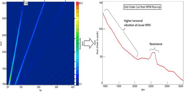 Şekil 9: Sol: 4 silindirli motorun devir ve zaman verilerinden elde edilen renk haritası. Baskın olan 2. mertebeyi ve onun harmonikleri grafikte gösterilmiştir. Sağ: X-ekseni, motor 1000-3500 devir aralığını tararken meydana gelen toplam devir seviyesini göstermektedir. Y-ekseni ise her bir toplam devir aralığı için devirdeki dalgalanmayı vermektedir. Krank milinin rezonansa girdiği bölüm haricinde (2600 RPM civarı) devir arttıkça torsiyonel titreşim düşmektedir.