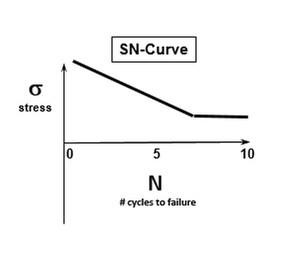 SN-Eğrisi: Çevrimli Gerilme Seviyesi - Hasar Oluşana Kadarki Çevrim Sayısı
