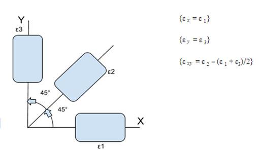 Dik açılı rozet diagramı