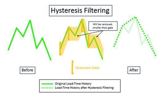 Hysteresis filtresi