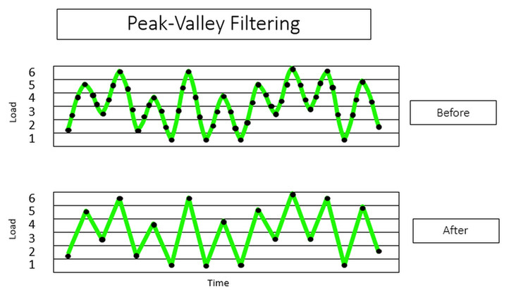 Peak-Valley filtresi