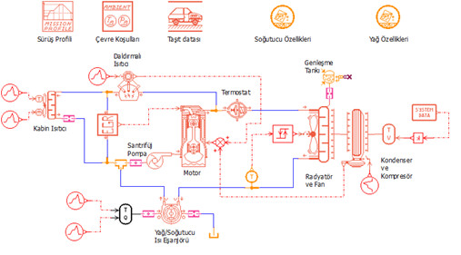 detaylı Amesim motor soğutma modeli